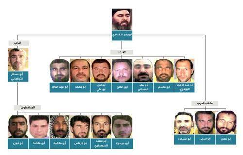 رسم توضيحي لخليفة &#34داعش&#34 وأعضاء حكومته بالأسماء والصور